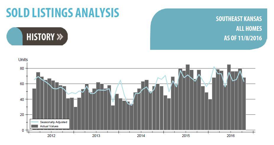 home-sales-graph-snip-11-22-16